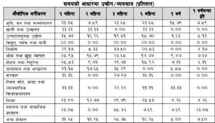 नेपाल राष्ट्र बैंकद्धारा कोभिड १९ ले अर्थतन्त्रमा पारेको प्रभाव सम्बन्धी सर्वेक्षण प्रतिवेदन सार्वजनिक